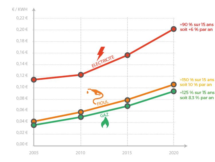 Le coût des énergies va augmenter dans les prochaines années
